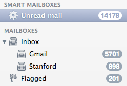 email unread counts