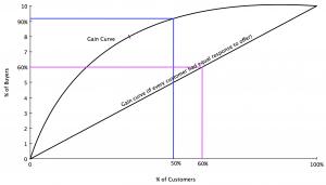 gain chart